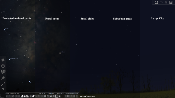 Light Pollution in different environments
